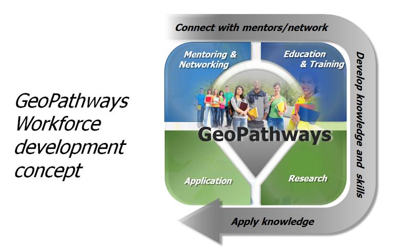 GeoPathways Concept