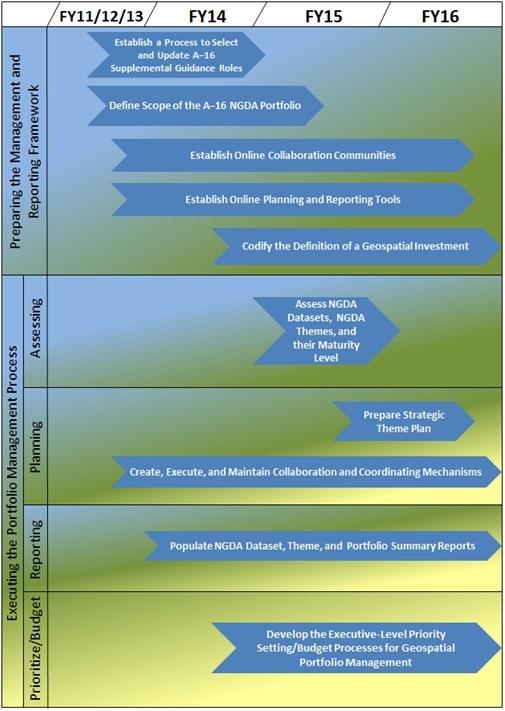 Timeline for A–16 NGDA Portfolio management implementation