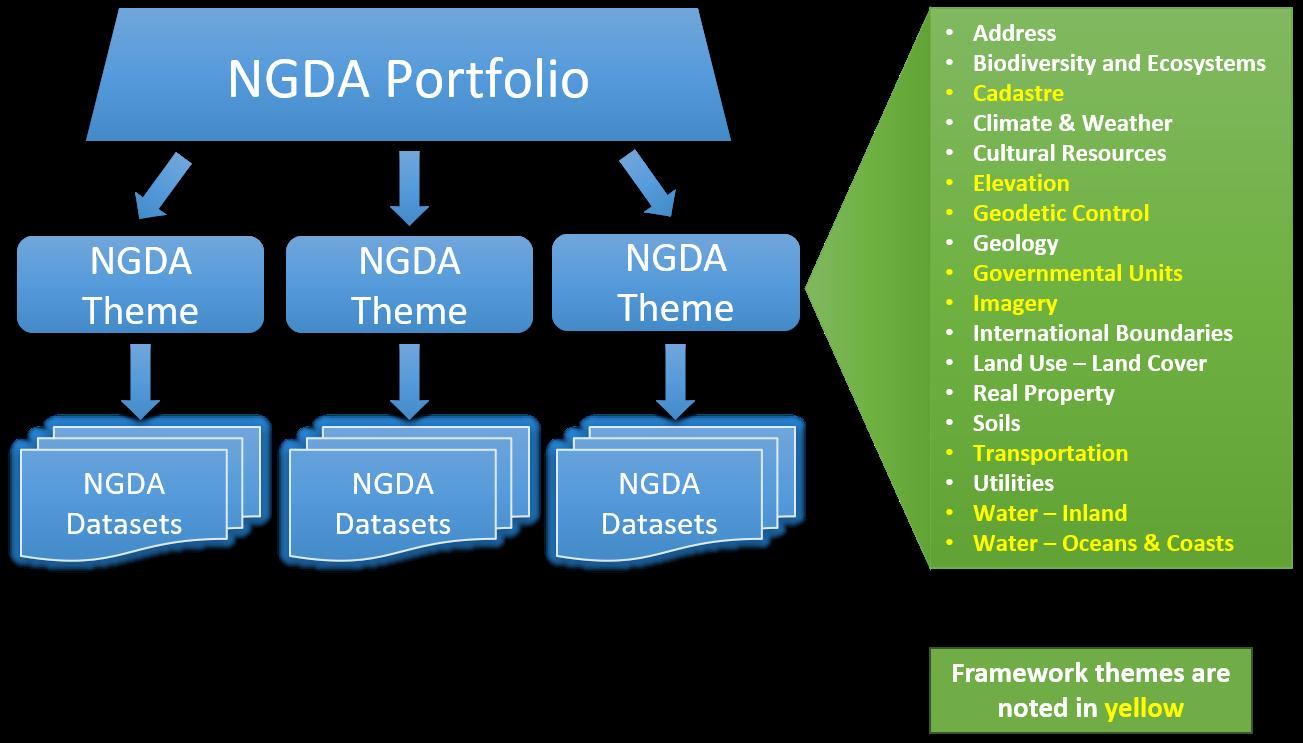 NGDA Portfolio