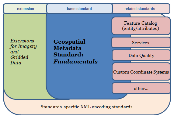 iso suite of standards