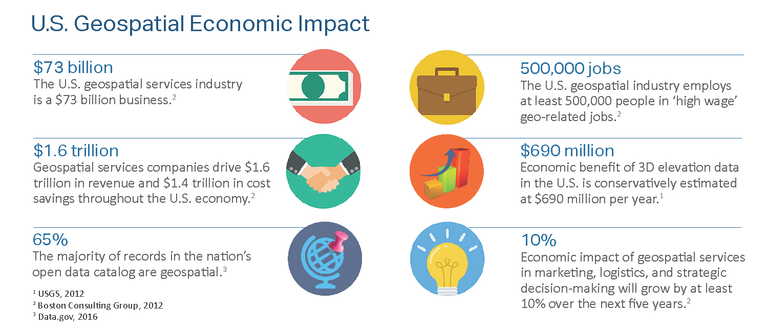 Geospatial Economic Impact Graphic