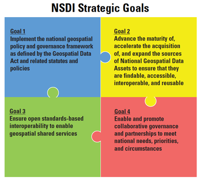 Graphic showing NSDI strategic plan goals for 2021-2024