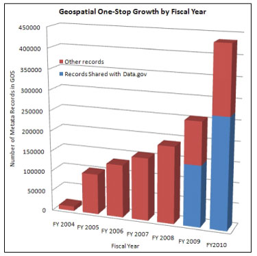 Graphic showing Geospatial One-Stop growth by fiscal year.