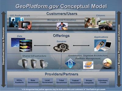 Graphic GeoPlatform.gov Conceptual Model.
