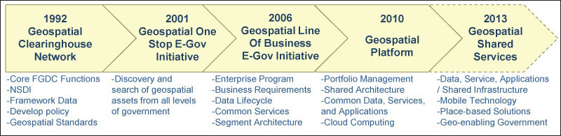 Progression of geospatial initiative led by the FGDC.