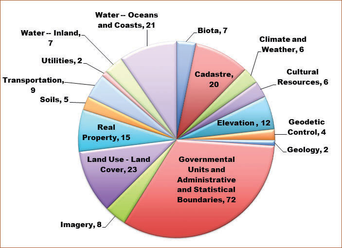 Chart On Conservation Of Natural Resources
