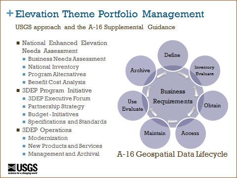 Elevation Theme Portfolio Management.