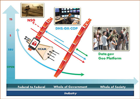 Graphic for the information-sharing continuum.