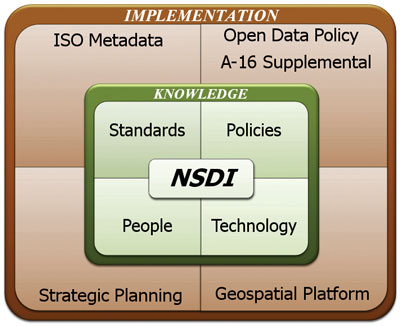 NSDI Implementation training graphic.