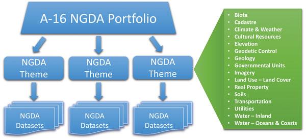 Structure of A-16 NGDA Portfolio.