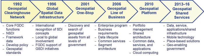 Timeline of geospatial initiatives.