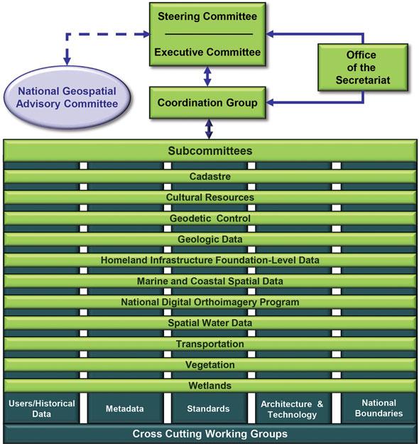 Chart showing struction of FGDC.