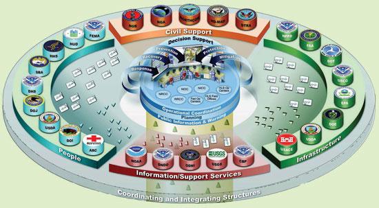 GeoCONOPS diagram.