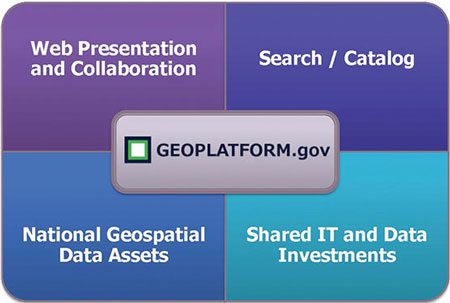 Components of the Geospatial Platform.