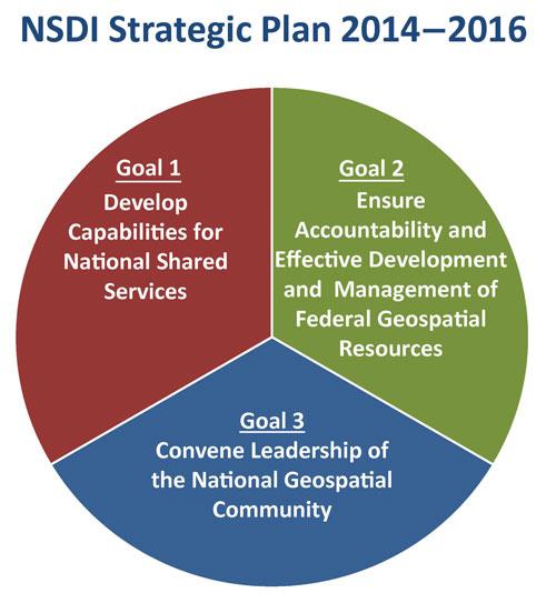 NSDI Strategic Plan pie chart.