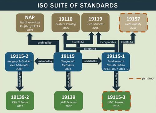 Relation and status of ISO metadata standards.