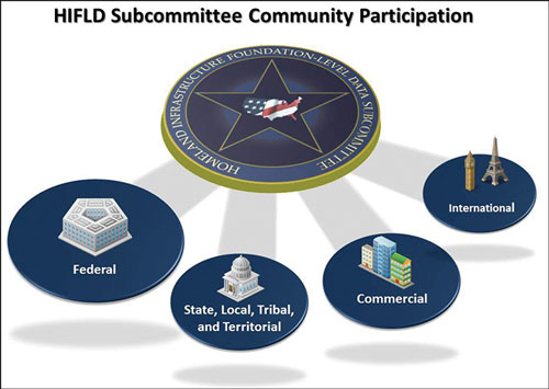 Diagram showing HIFLD Subcommittee Community Participation