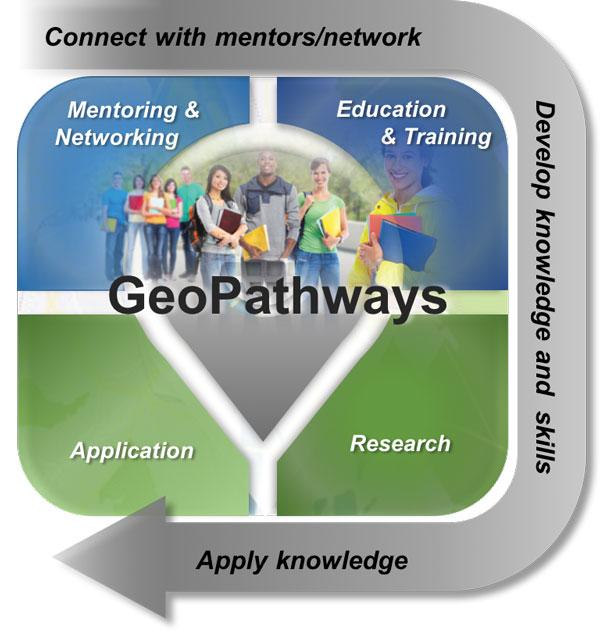 GeoPathways diagram.
