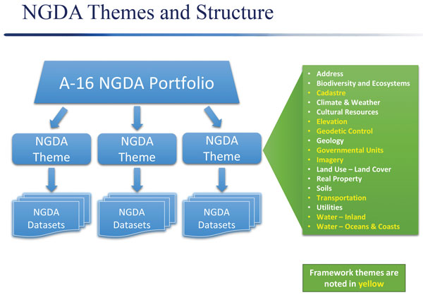NGDA themes ansd structure flowchart