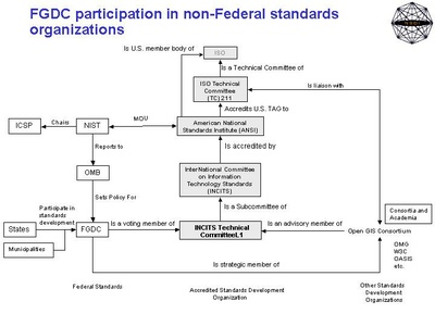 FGDC participation in non-Federal standards organizations